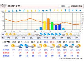 天気 予報 マップ ウェザー